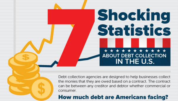 7 Shoking Statistics about Debt Collection in the US